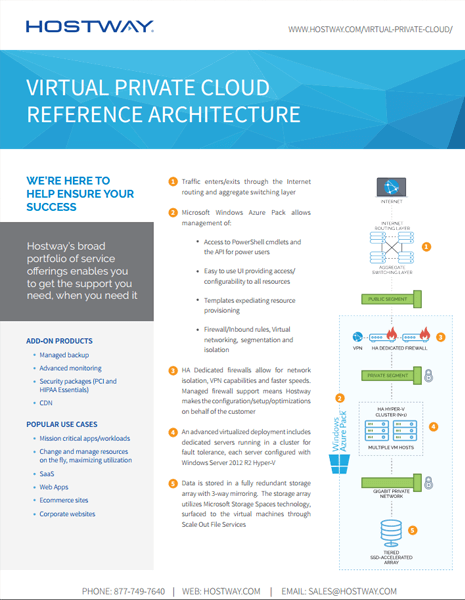 Reference Architecture - Virtual Private Cloud