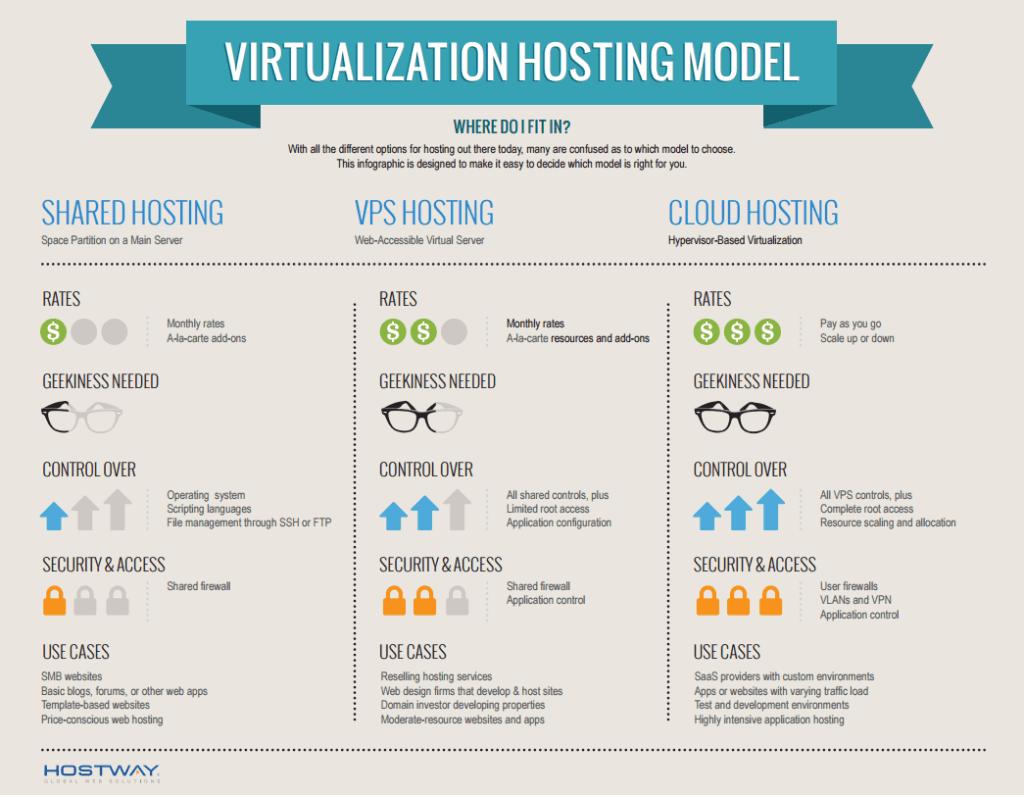 virtualizing-hosting-model