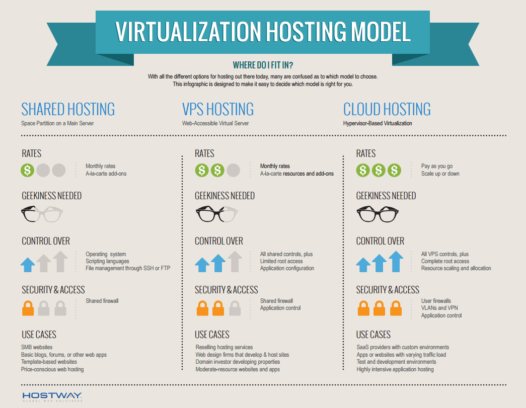 virtualizing-hosting-model