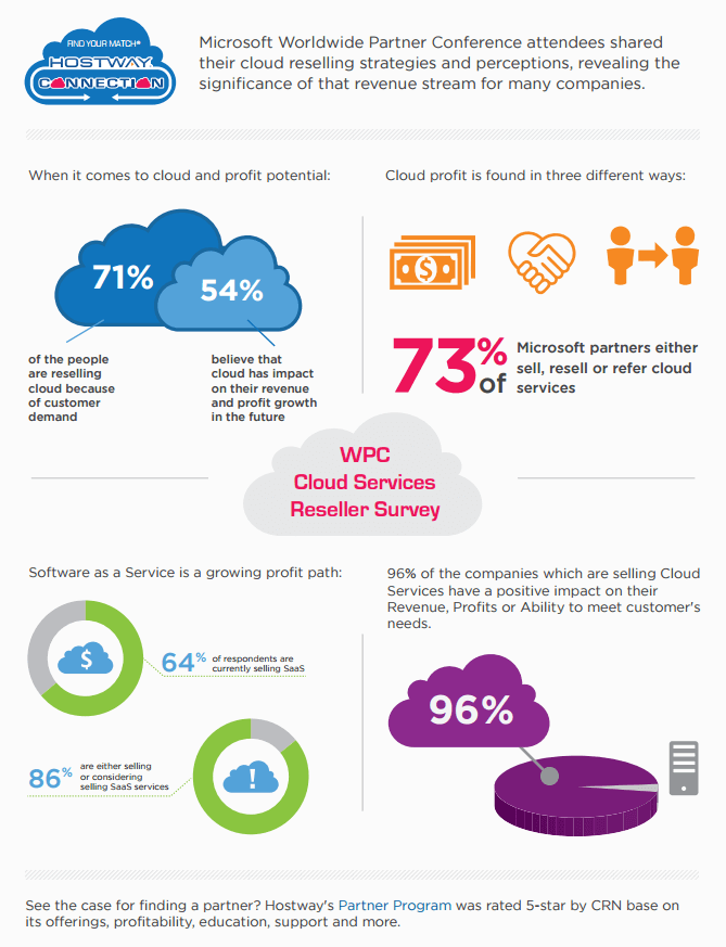 WPC Cloud Services Reseller Survey