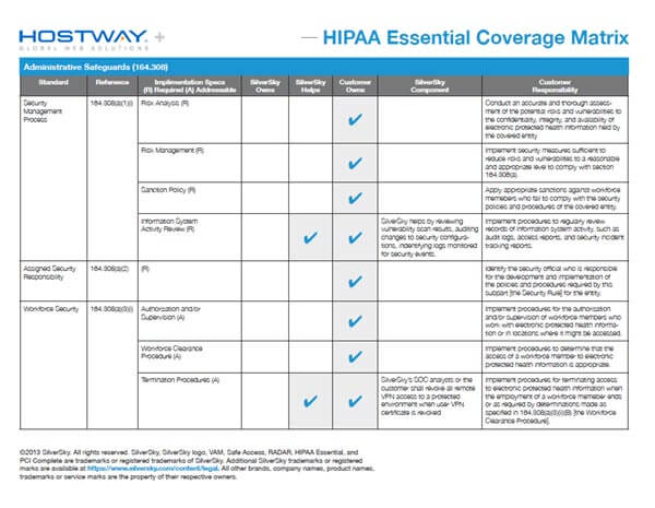 HIPAA Responsibility Matrix