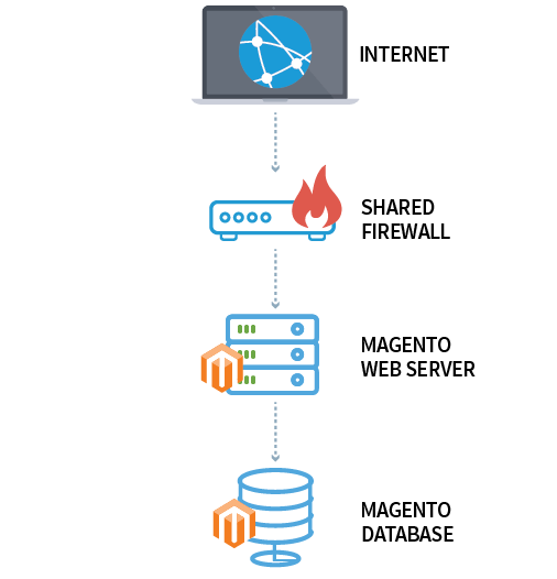 Hostway Managed Magento: Reference Architecture - Advanced